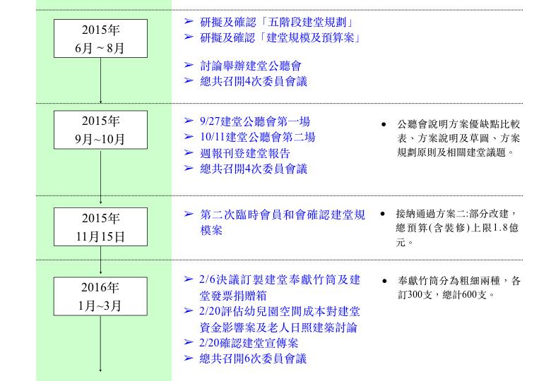 建堂時程表V3.002