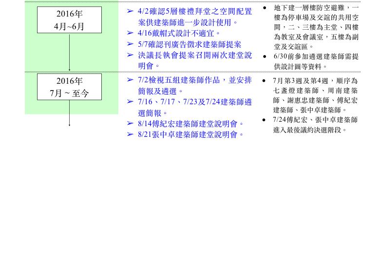 建堂時程表V3.003