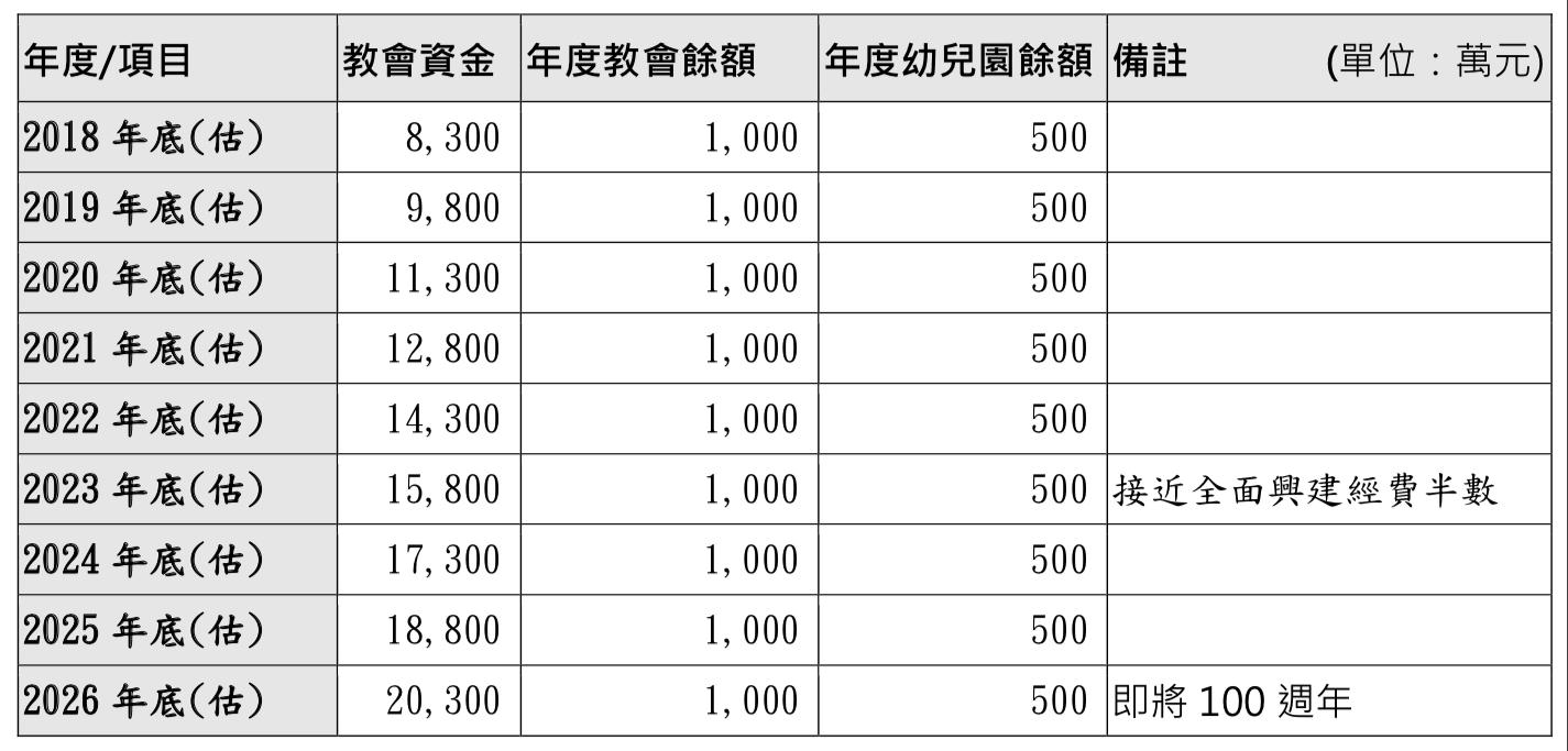 建堂資金籌備估算表